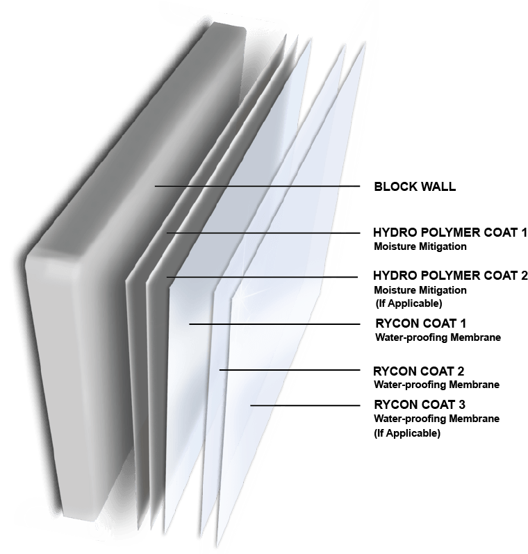 Water-Proofing Hydro Polymer Moisture Mitigation Eco-CorFlex Coating System