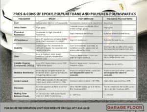 quality flooring comparing epoxy polyurethane polyurea polyaspartic